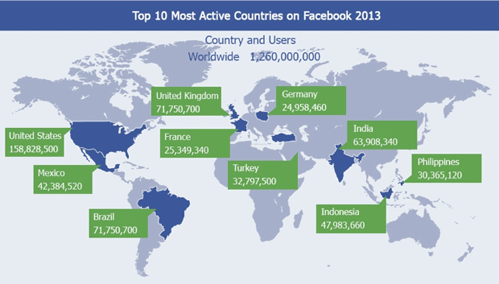 Top 10 Most Active Countries on Facebook 2013