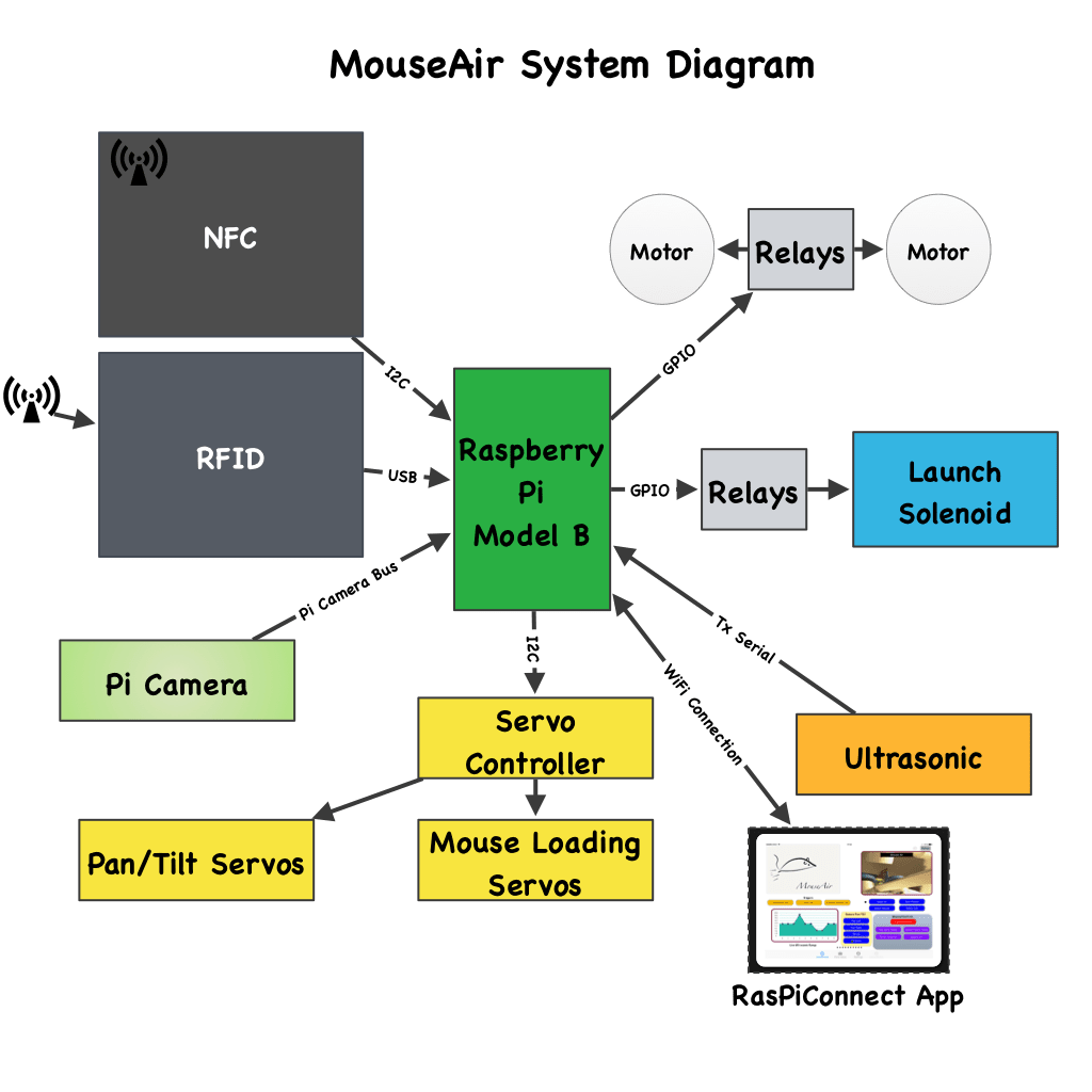 Mouseair Block Diagram - Raspberry Pi