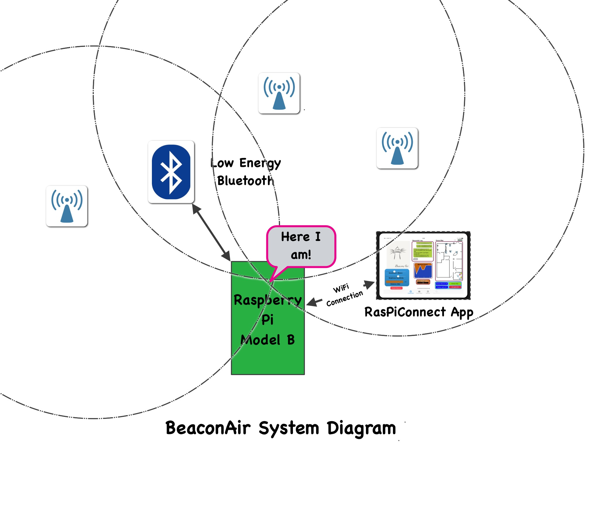 beaconair on raspberry pi ibeacons switchdoc labs. Black Bedroom Furniture Sets. Home Design Ideas