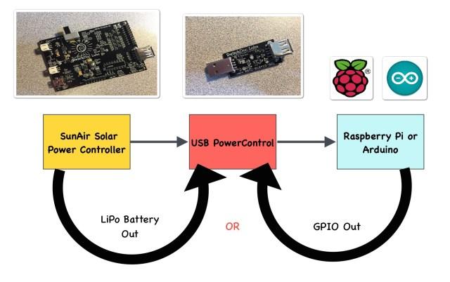 USB PowerControl Application Diagram