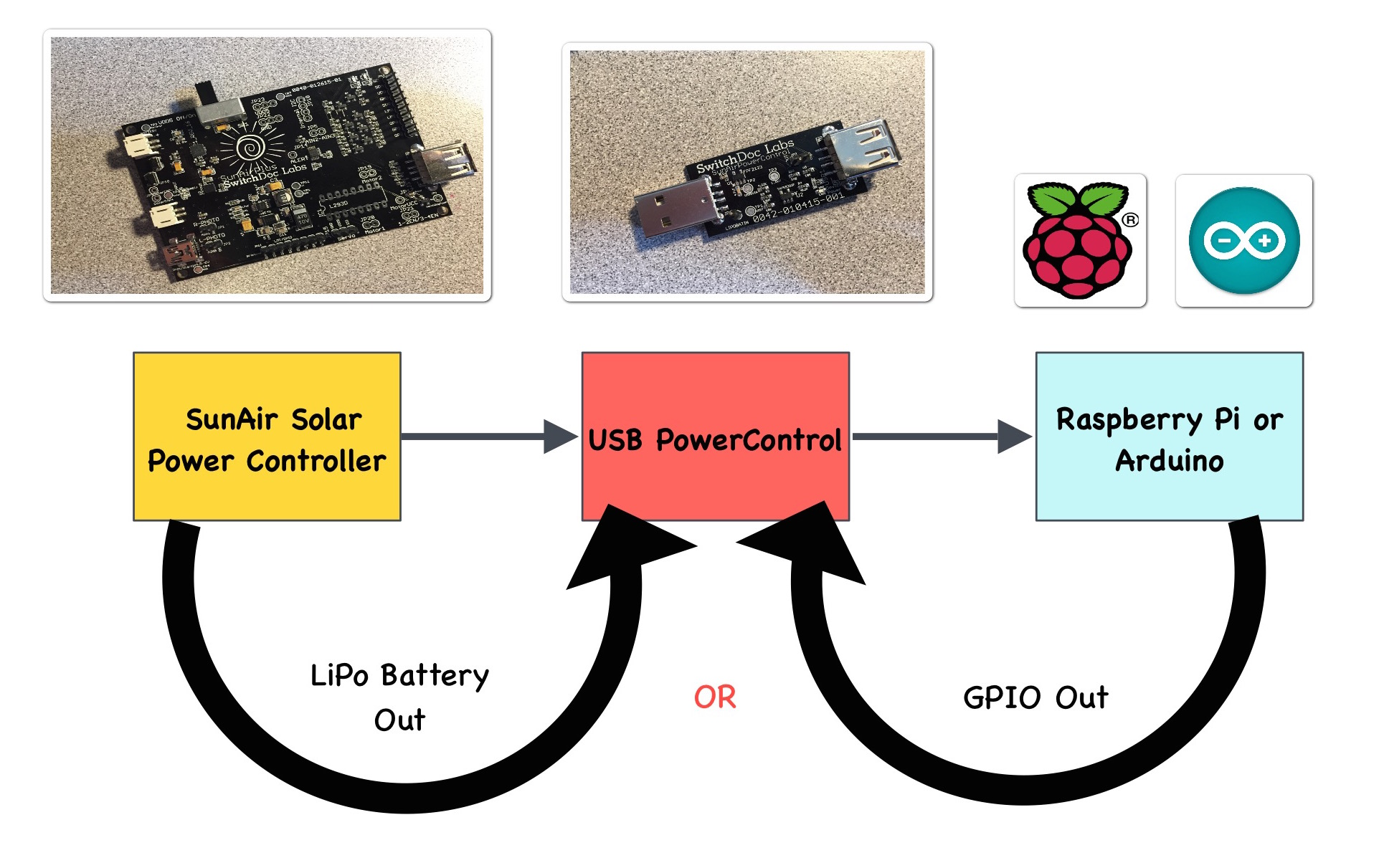 Usb Powercontrol Board For Raspberry Pi And Arduino Switchdoc Labs To Schematic Pinterest Together With Hub Diagram Application