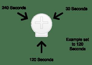 Timer Interval Setting Potentiometer