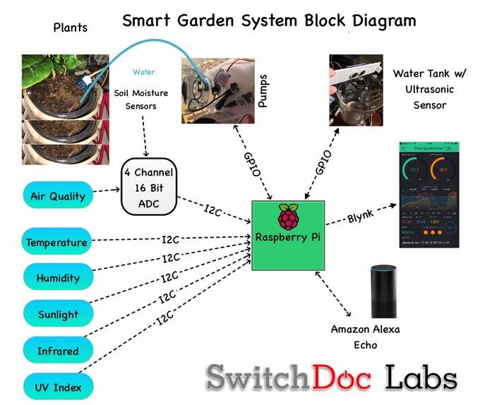 smart garden system