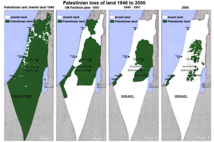 Utvecklingen för Palestina