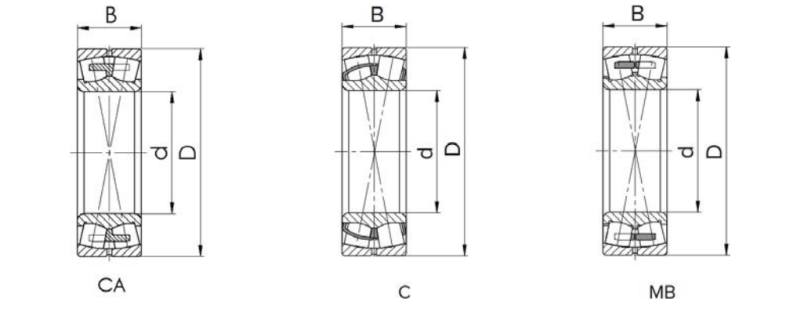 Structure diagram of spherical roller bearing