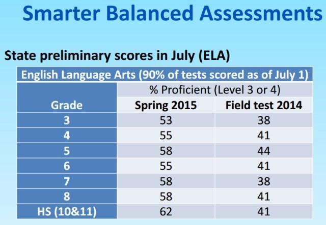 SBAC_July_2015_ELA_Scores