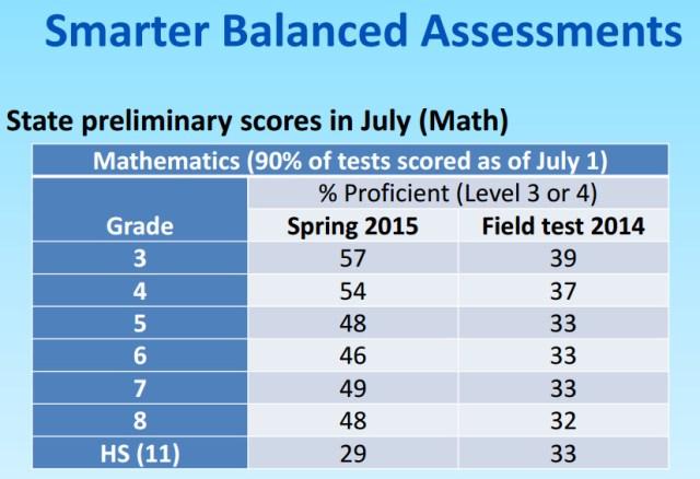 SBAC_July_2015_Math_Scores