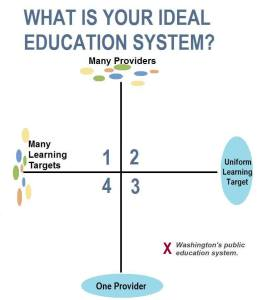 What's your ideal educational system?
