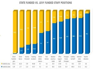 Battle Ground School Levy – District Brochure vs. The Facts