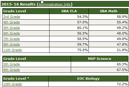 Washington State Common Core Test SBAc Results