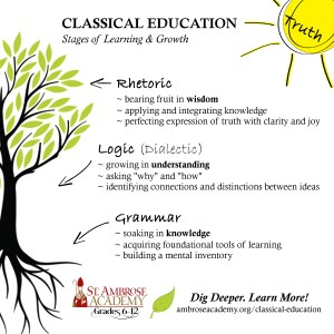 The three stages of learning: the Grammar stage, the Logic stage, and the Rhetoric stage