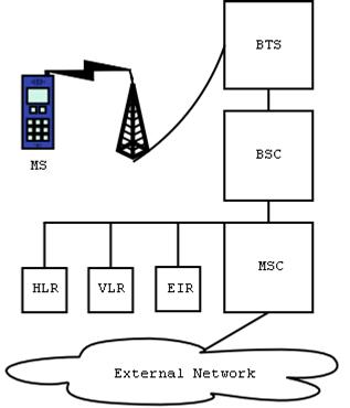 gsm-architechture