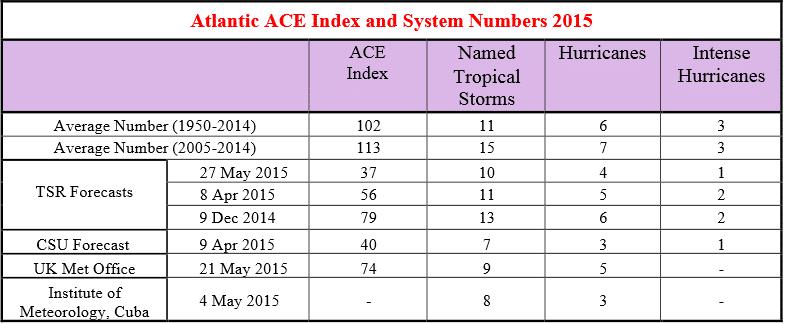 Figure 2. Prévisions du TSR pour la saison cyclonique 2015. Crédit Image : TSR