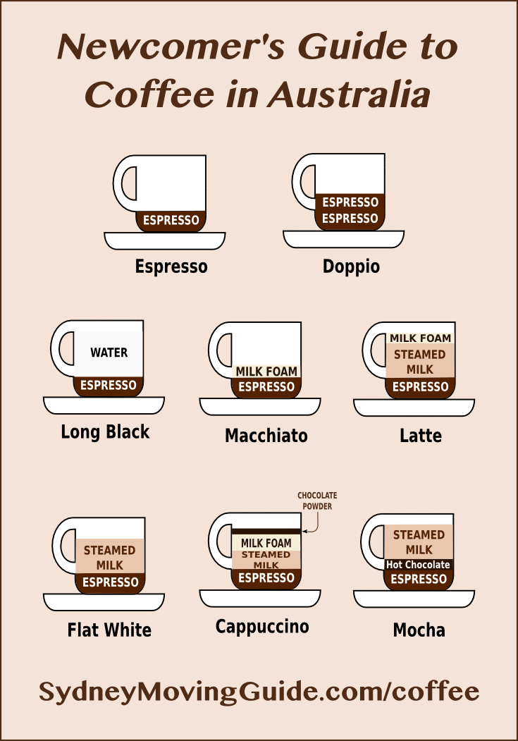 Coffee Drinks in Australia