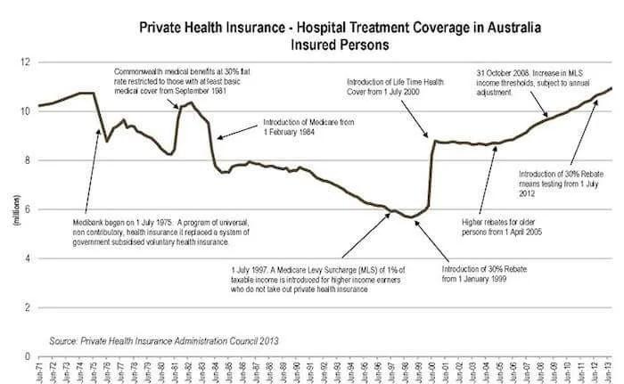Private Health Insurance in Australia