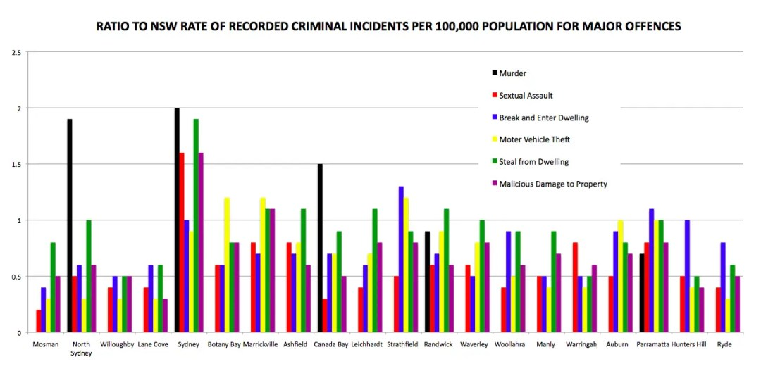 Criminal Incidents in New South Wales