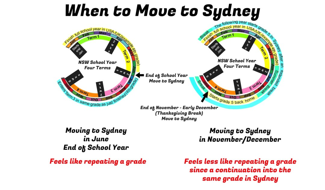 When is the best time during the school year to move to Sydney, Australia?