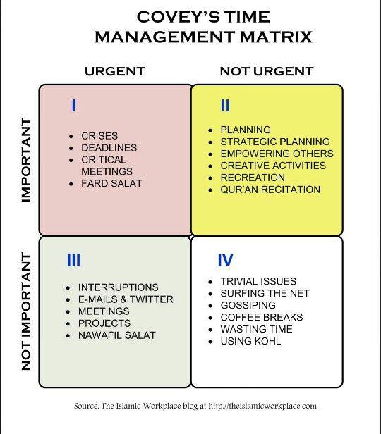image about Covey Quadrants Printable identify Season Command Quadrants covey Residences
