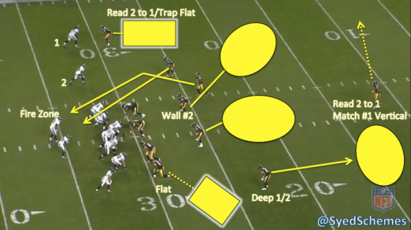 Steelers Fire Zone 2-Read
