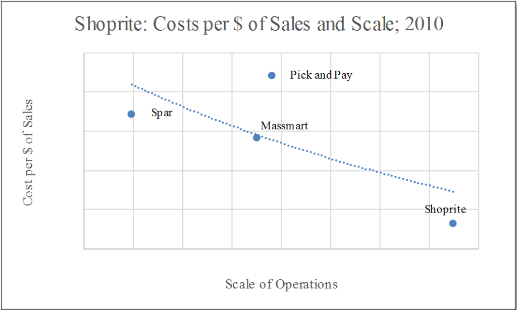 Economies of Scale_Steepness of Shoprite's Cost Advantage_2010