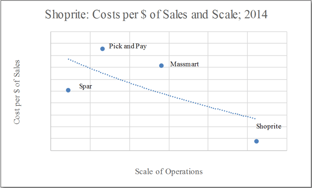 Economies of Scale_Steepness of Shoprite's Cost Advantage_2014