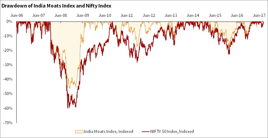 Drawdown of India Moats Index as compared to NIFTY
