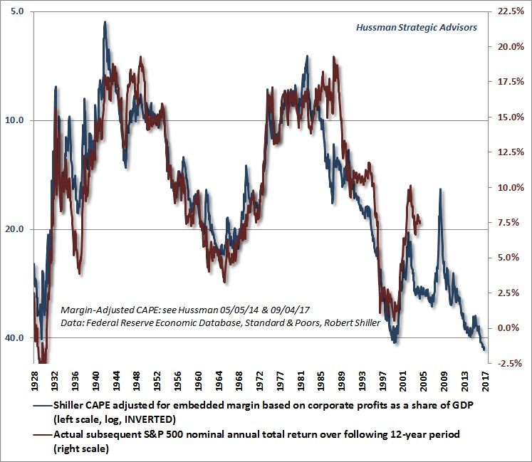 Expected Investment Returns_Hussman