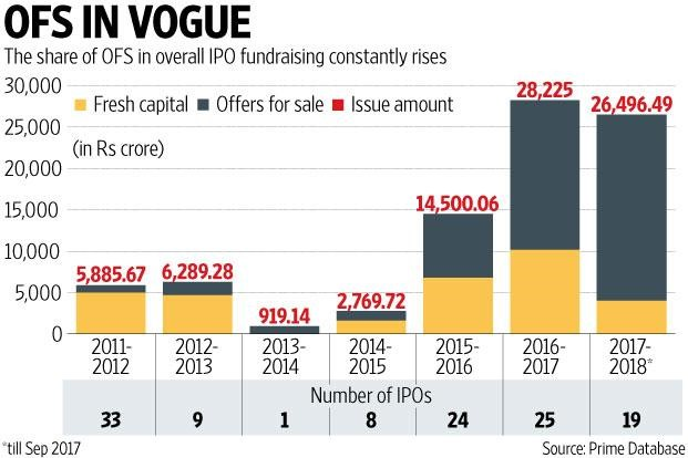 India IPOs_OFS in Vogue_livemint
