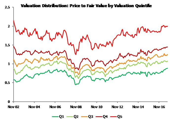 Valuation Dispersion_Global Moats Index