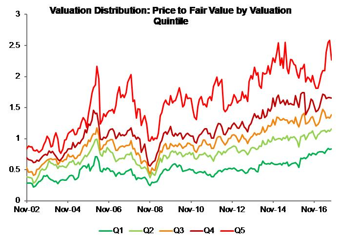 Valuation Distribution_Price to DCF Based Valuation Quantiles_India Moats Index
