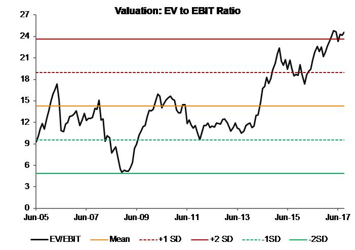 Valuation_EV to EBIT Ratio_India Moats Index