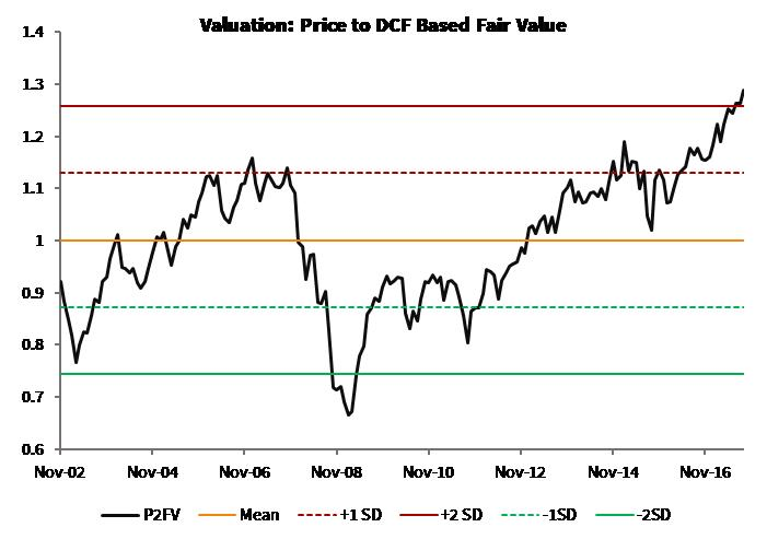 Valuation_P to DCF Value_Global Moats Index