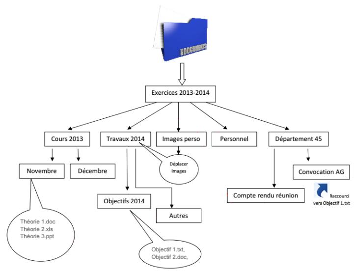 organisation-fichiers