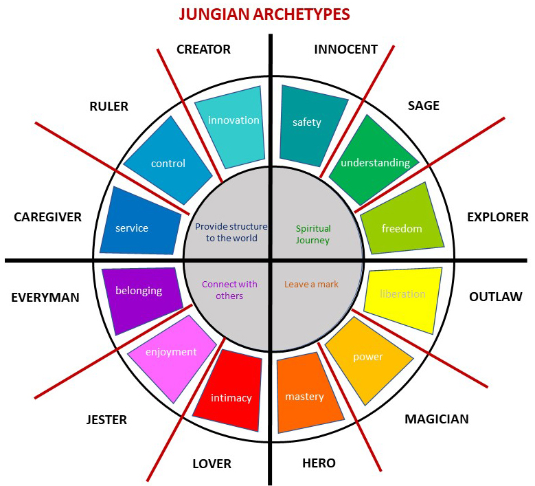 Jungian archetypes wheel
