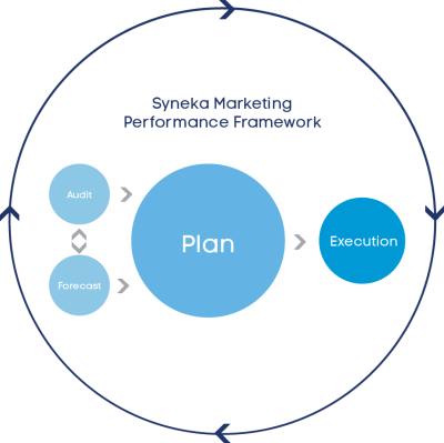Overview of the Syneka Marketing Performance Methodology