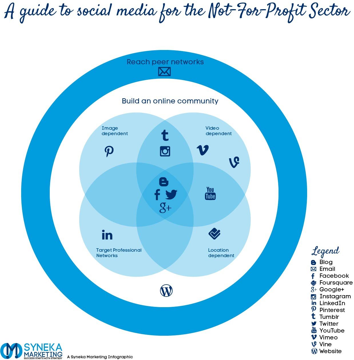 Not-for-profit Social Media Map