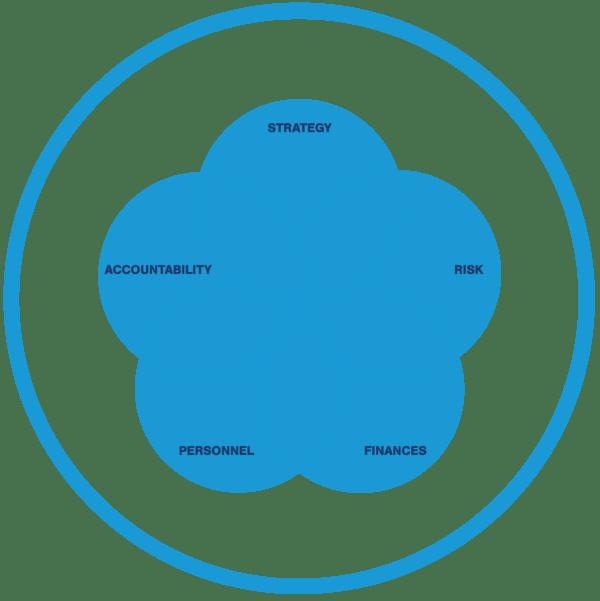 The Syneka Marketing Governance Framework