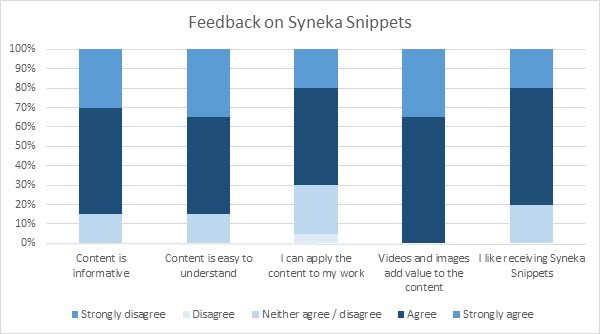 Feedback on Syneka Snippets