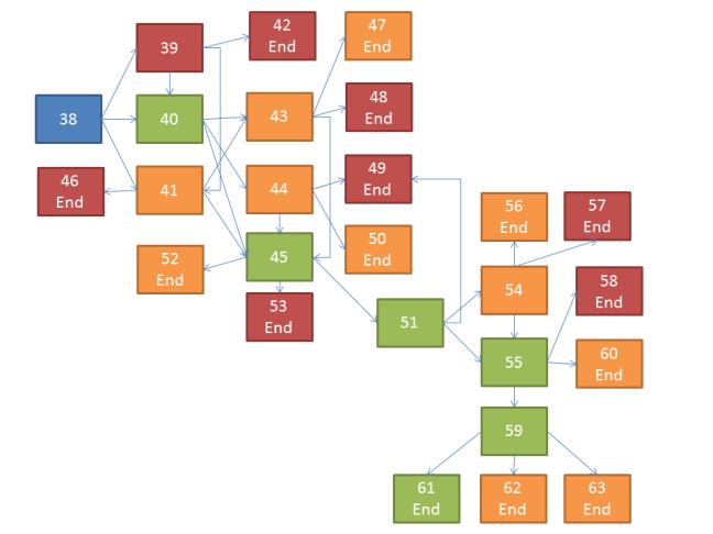 Scenario flowchart