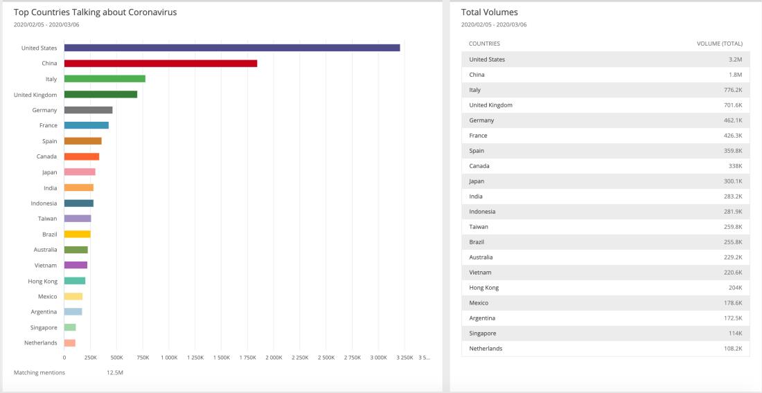 coronavirus-mentions-country-post2-social-media-data