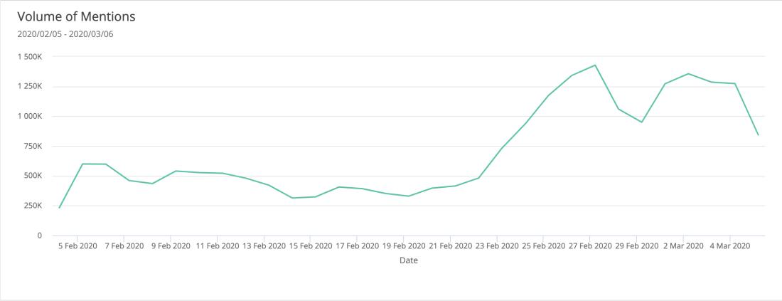 coronavirus-mentions-timeline-social-media-data