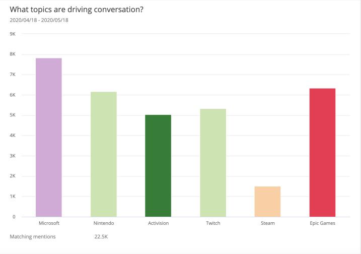 video-gaming-trends-brand-volume-analysis