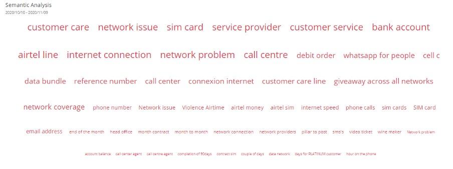 telecom-blog-negative-keywords