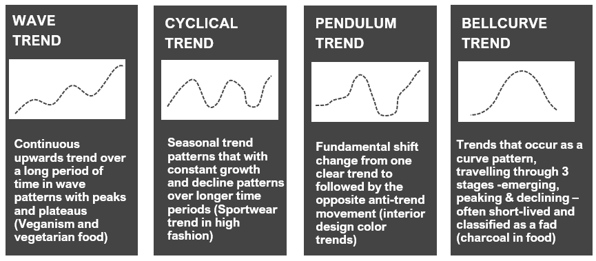Social media trend detection - lifecycles