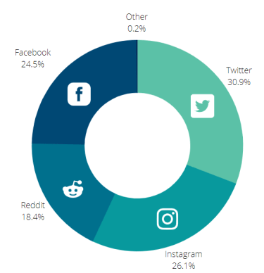 Image Analytics - Platform Distribution