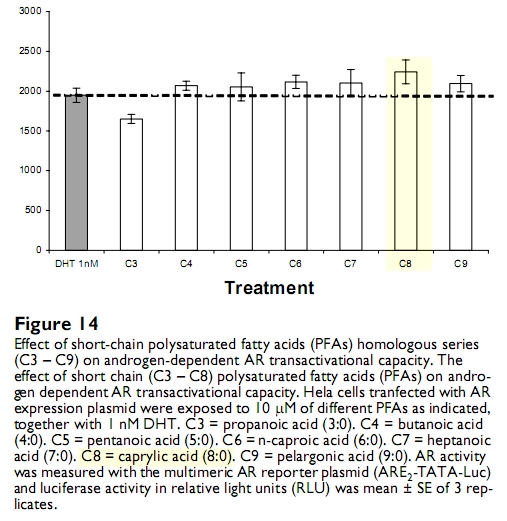 Caprylic acid is the strongest lipid augmenter of androgen receptors