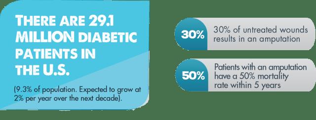 DiabeticANDAmputation-FNL
