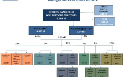 Le SYPRED publie le panorama français des déchets dangereux