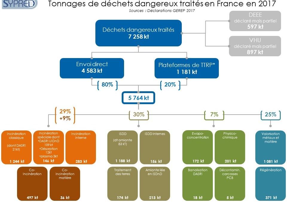 Le SYPRED publie le panorama français 2017 des déchets dangereux