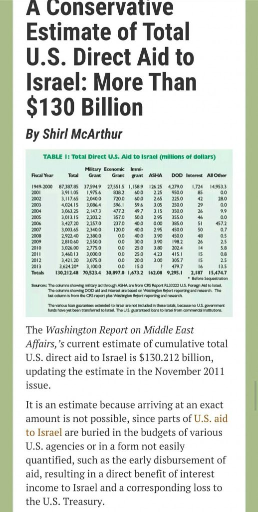 image- A 'Conservative' estimate of US aid to Israel